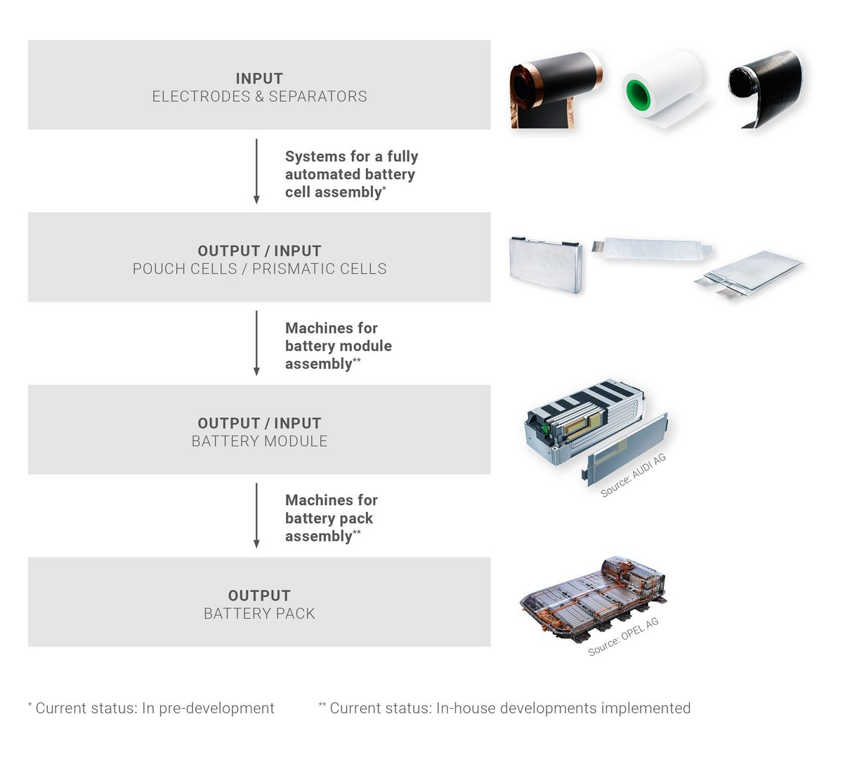 Process Steps In The Battery Manufacturing