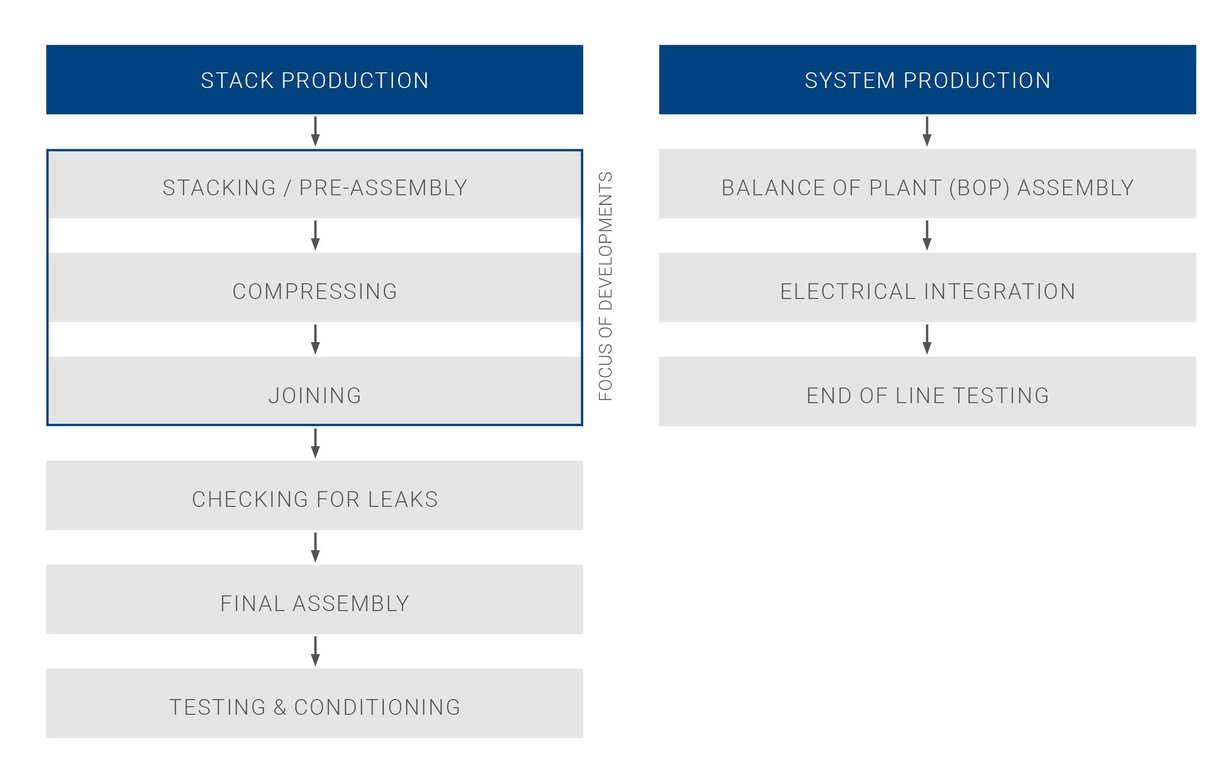 Process Steps For Fuel Cell Production